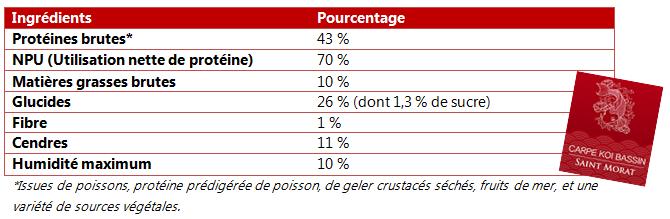 probites-nourriture-dete-pour-carpe-koi