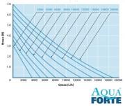 pompe HF débit