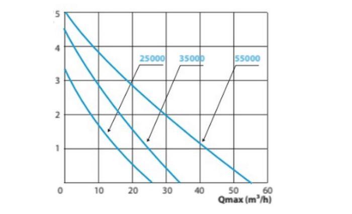 Aquaforte HF VARIO-S courbe